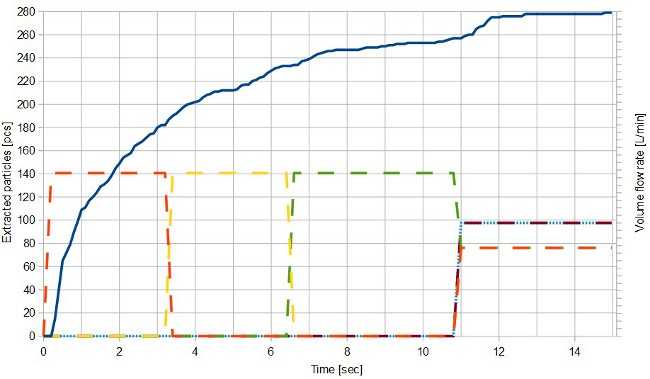 Number of extracted particles (blue line) and valve operations of extraction heads (broken lines) as a function of time