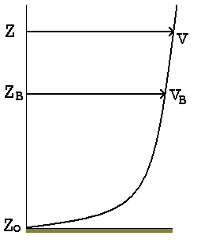 Wind speed as a function of height starting from ground level
