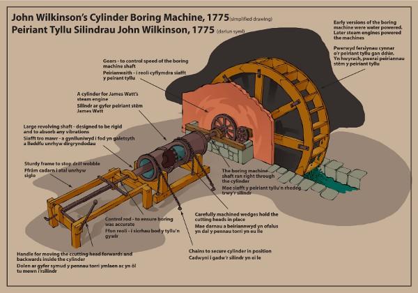 John Wilkinson's cylinder boring machine