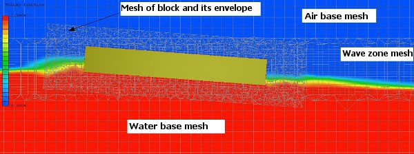 Mesh of floating block and its surrounding area