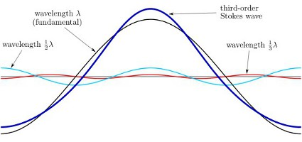 An example of Stokes-wave