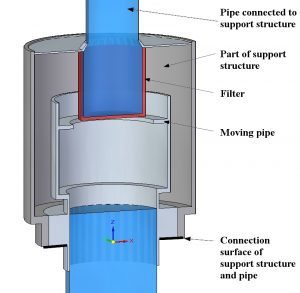 <i>Parts of the moving pipe and its support structure</i>