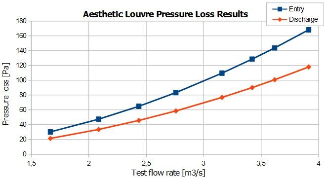 Aesthetic louvre pressure loss vs. flow rate